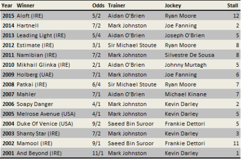 Coronation stakes betting trends greyhound derby 2021 betting odds